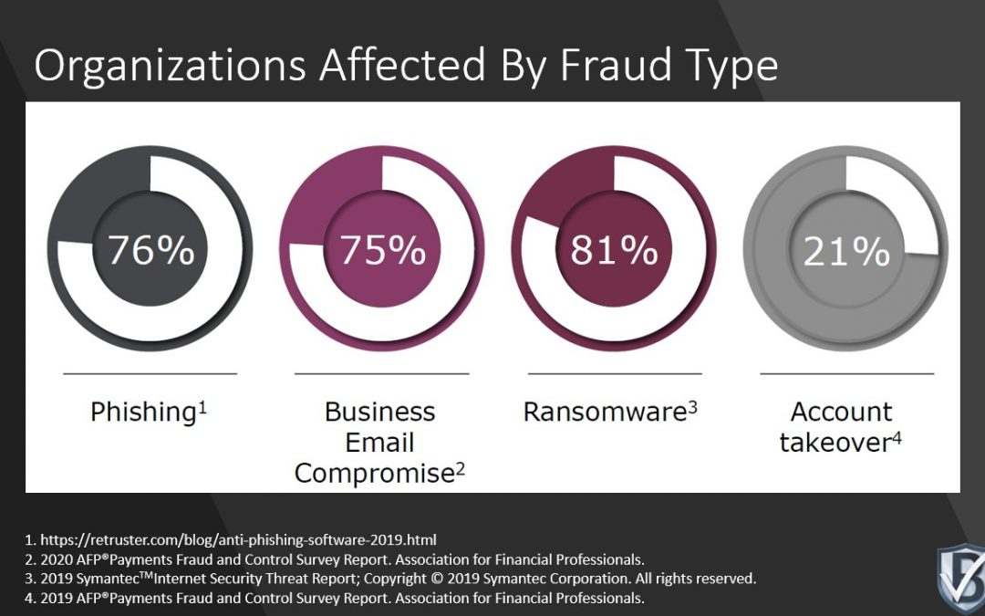 Organizations Affected By Fraud Type